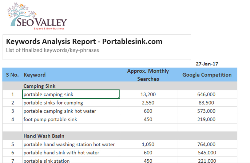 Sample Seo Reports, Seo Checklist, Seo Reporting | Seovalley